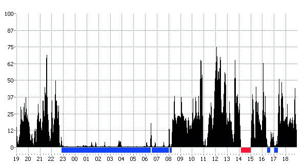 Vivago activity chart